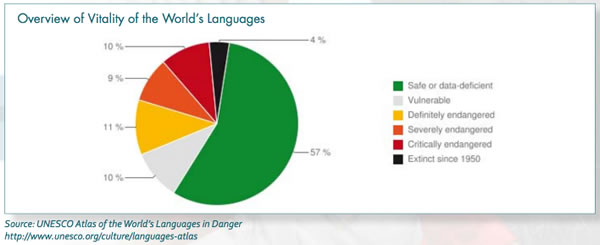 UNESCO Projects - World atlas of languages